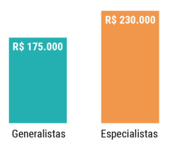 gráfico remuneraçao generalista x especialista